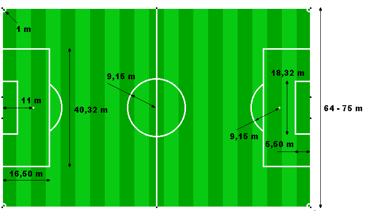 Soccer field dimensions world cup